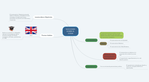 Mind Map: NOCIONES SOBRE EL JUSNA