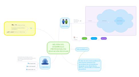 Mind Map: MEJORA DEL DESARROLLO PROFESIONAL EN EDUCACIÓN ESCOLAR