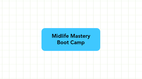 Mind Map: Midlife Mastery Boot Camp