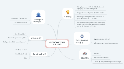 Mind Map: OUTDOOR TEAM BUILDING