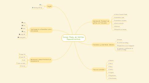 Mind Map: Grado Medio de Gestión Administrativa