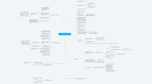 Mind Map: Не работают доп продажи