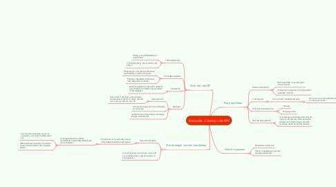 Mind Map: Evaluatie 2 Jasmijn de Wit
