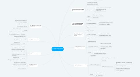 Mind Map: Prenotazione On line prestazioni