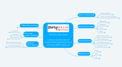 Mind Map: Doing Kickass Deals  Luciana Lixandru (Accel) Carolina Brochado (Atomico) TD Lowe (42Phi Ventures)