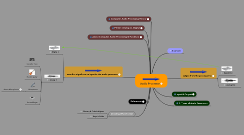 Mind Map: Audio Processor