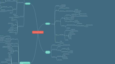 Mind Map: Informatique Graphique