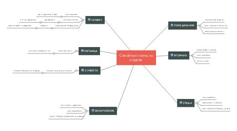 Mind Map: Семейные планы на неделю