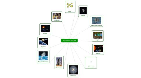 Mind Map: Космическая азбука