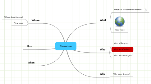 Mind Map: Terrorism