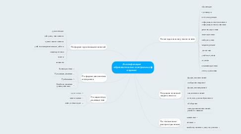 Mind Map: Классификация образовательных электронных изданий