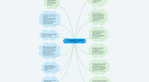 Mind Map: PENSAMIENTO Y LENGUAJE DE SKINNER