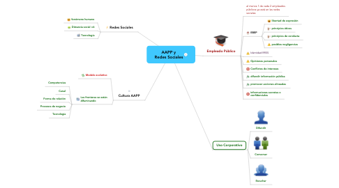 Mind Map: AAPP y Redes Sociales