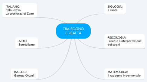 Mind Map: TRA SOGNO E REALTÀ