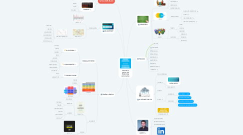 Mind Map: Content to paliwo dla Marketing Automation