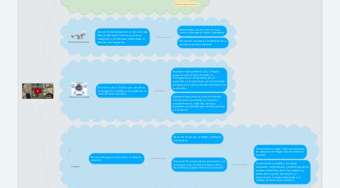 Mind Map: Fundamentos De Metodología De La Investigación