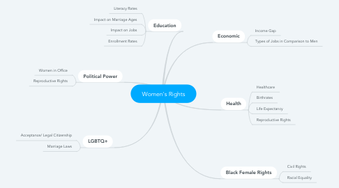 Mind Map: Women's Rights