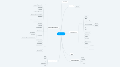 Mind Map: Maatschap