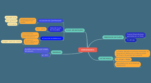 Mind Map: HIDRODINAMICA
