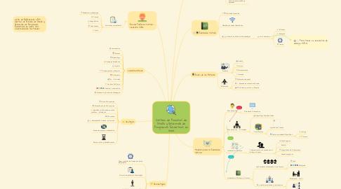 Mind Map: Gestión de Procesos de Diseño y Desarrollo de Programas Educativos en línea