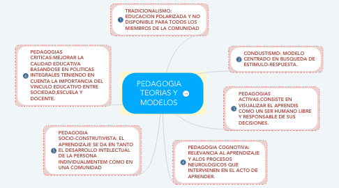 Mind Map: PEDAGOGIA TEORIAS Y MODELOS