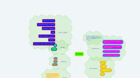 Mind Map: SALARIOS