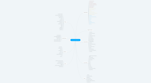 Mind Map: Choosing the Right Book