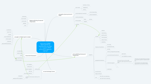 Mind Map: How can an NPMs digital publishing framework be structure so it supports NPM (niche print magazine) viability?