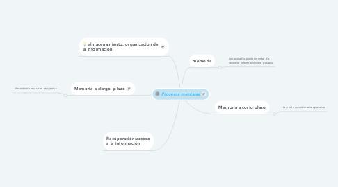 Mind Map: Procesos mentales