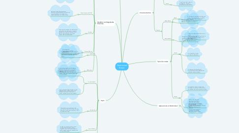 Mind Map: Electricidad Básica