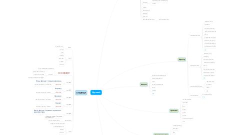 Mind Map: Муравей