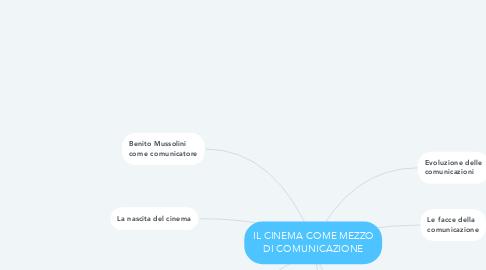 Mind Map: IL CINEMA COME MEZZO DI COMUNICAZIONE