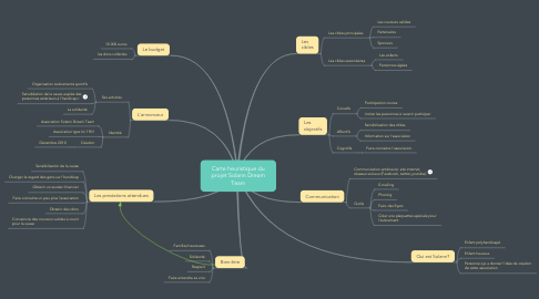 Mind Map: Carte heuristique du projet Solann Dream Team