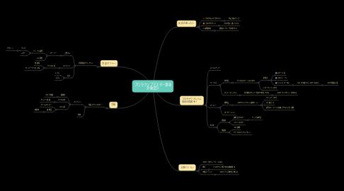 Mind Map: プロモウェブマスター講座 対象設計