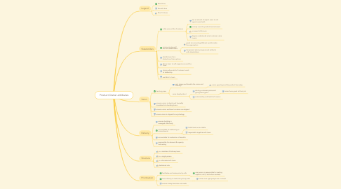 Mind Map: Product Owner attributes