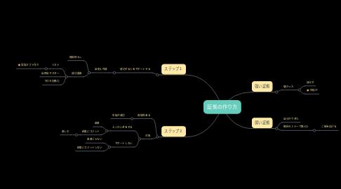 Mind Map: 証拠の作り方