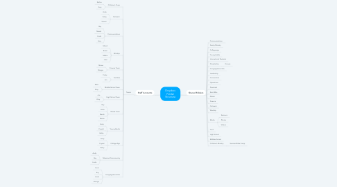 Mind Map: Dropbox Folder Structure