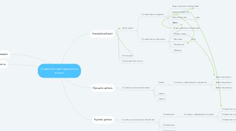 Mind Map: Главное навигационное меню