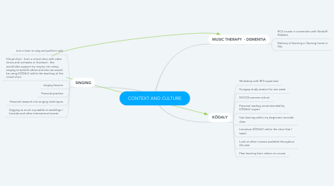 Mind Map: CONTEXT AND CULTURE