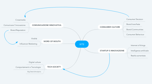 Mind Map: XITE