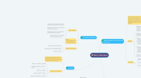 Mind Map: Marco Educativo