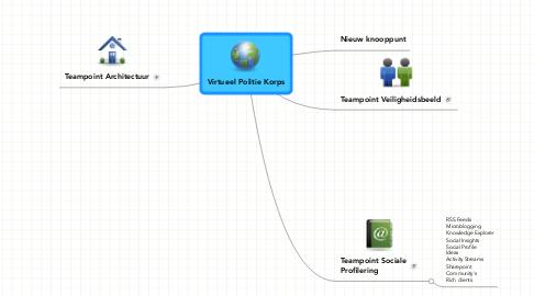 Mind Map: Virtueel Politie Korps
