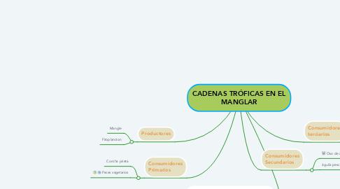 Mind Map: CADENAS TRÓFICAS EN EL MANGLAR