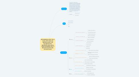 Mind Map: IMPLEMENTACIÓN DE LA GUÍA APTA PARA EL ABORDAJE DE LOS PACIENTES DEL INSTITUTO DE LUCHA ANTIPOLIOMIELÍTICA Y REHABILITACIÓN DEL LISIADO (ILAR)