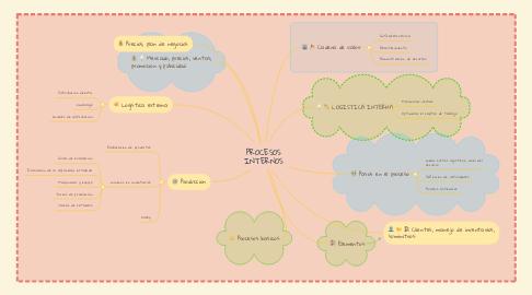 Mind Map: PROCESOS INTERNOS