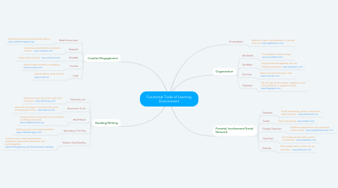 Mind Map: Functional Tools of Learning Environment