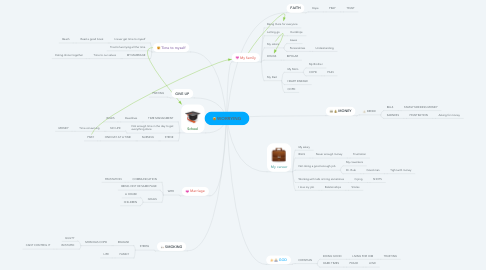 Mind Map: WORRYING