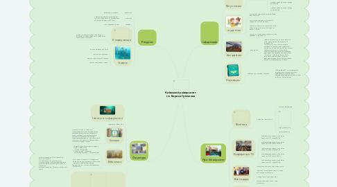 Mind Map: Київський університет  ім. Бориса Грінченка