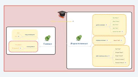 Mind Map: Члены предложения