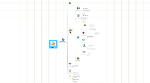 Mind Map: SEEDS